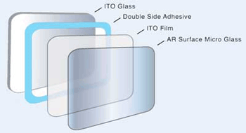 Glass film glass touch-sensor construction with ITO coating.