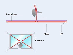 Principle of capacitive touchscreens with ITO, glass, electrode and quartz layer.