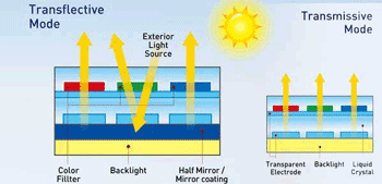 Transflective displays sunlight readability industry